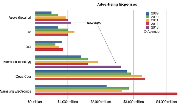 Tech advertising chart