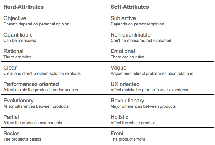 Product's Soft & hard attributes