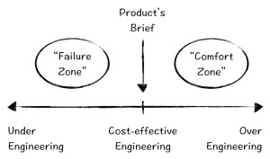 Why engineers tend to over-design