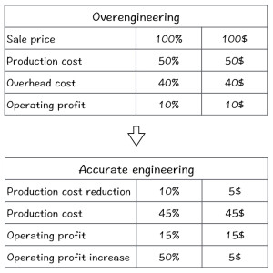 The cost of over-engineering